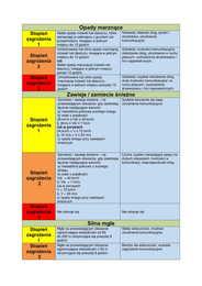 Galeria klasyfikacja zagrożeń